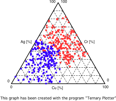 Ternary plots componentone archives archives grapecity forums ternary plots ccuart